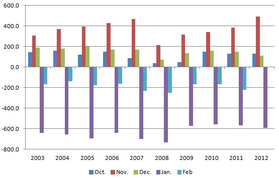 Retail Employment 20130202