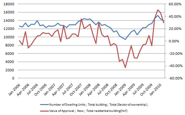 Dwelling Units Data