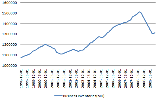 BusinessInventories