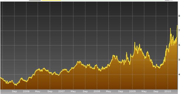 Greece 10Y Yield