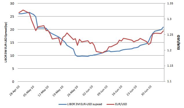 LIBOR 3M EUR - USD Spread