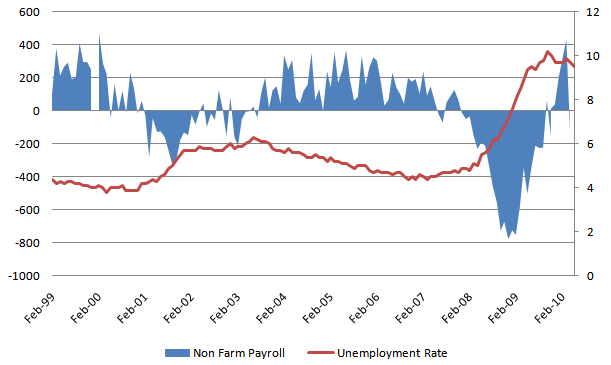 NFP & Unemployment rate