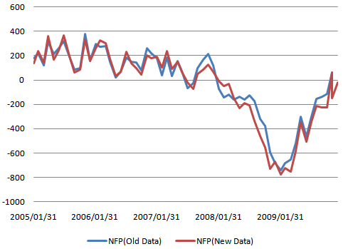 NFP Old vs New