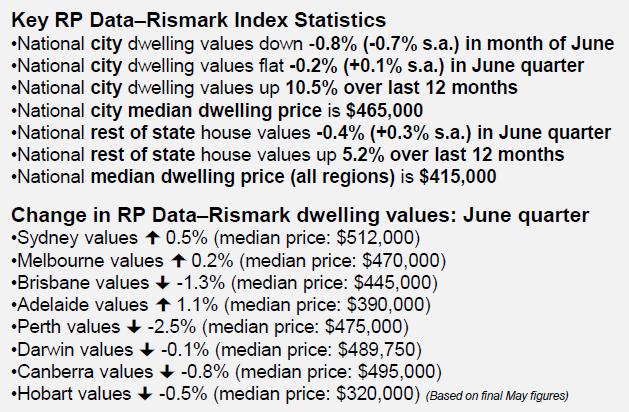 Home Value Index