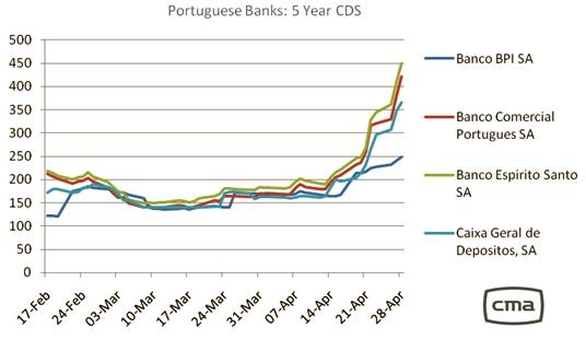 Portuguese banks CDS