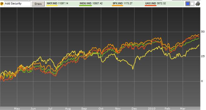 equity index