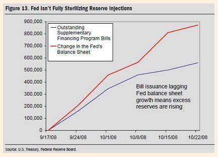 QE of Fed