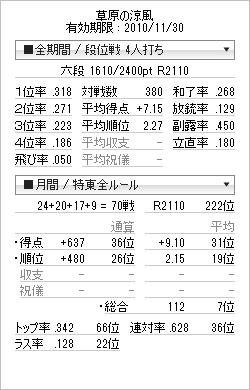 tenhou_prof_20100913.png