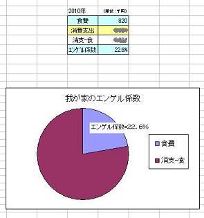 4 エンゲル係数表・グラフ 縮