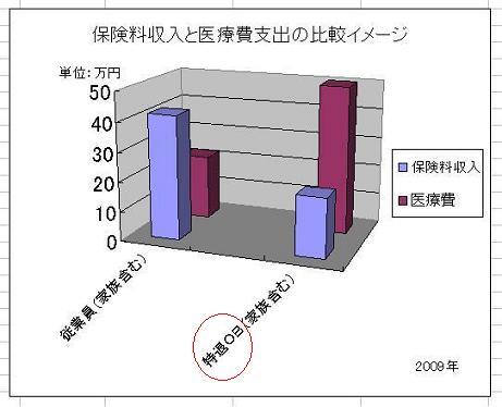 2 保険料収入と医療費支出イメージ(縮)