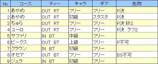 20120201_紅白コース