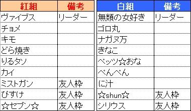 20120204_紅白戦組_チーム分け