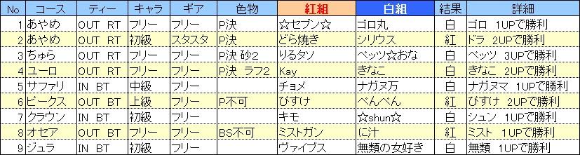 20120209_紅白戦結果