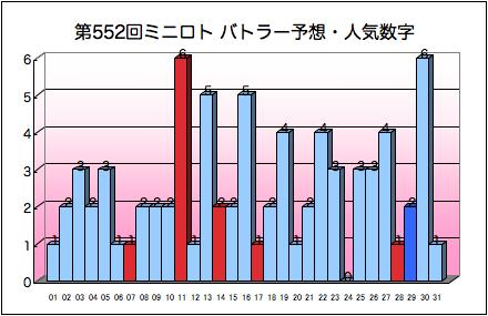 miniloto_graph_552.png