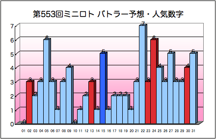 miniloto_graph_553.png
