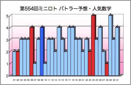 miniloto_graph_554.png