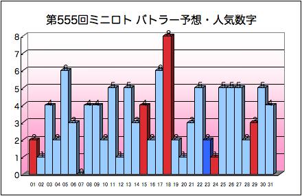 miniloto_graph_555.png