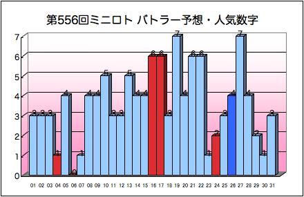 miniloto_graph_556.png