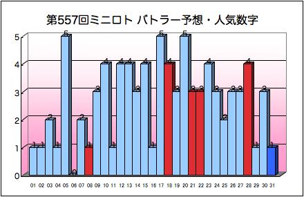 miniloto_graph_557.png