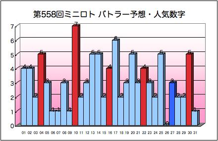 miniloto_graph_558.png