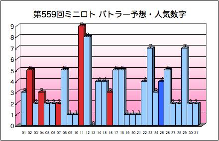 miniloto_graph_559.png