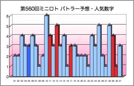 miniloto_graph_560.png