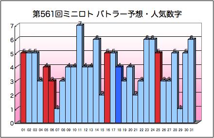 miniloto_graph_561.png