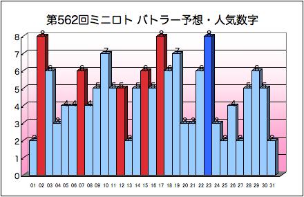 miniloto_graph_562.png