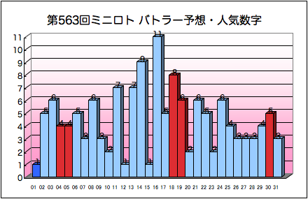 miniloto_graph_563.png
