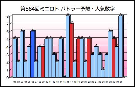 miniloto_graph_564.png