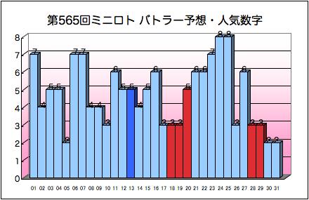 miniloto_graph_565.png