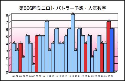 miniloto_graph_566.png