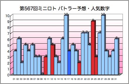 miniloto_graph_567.png