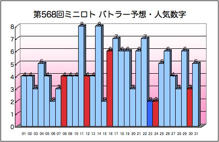 miniloto_graph_568.png