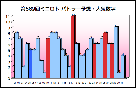 miniloto_graph_569.png