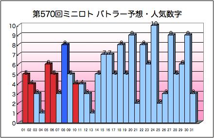 miniloto_graph_570.png