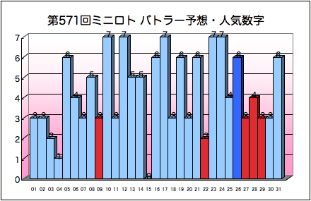 miniloto_graph_571.png