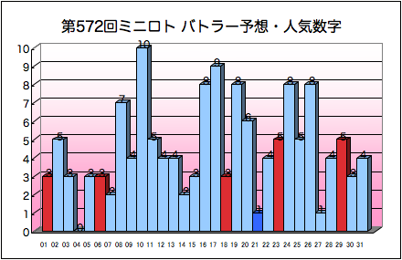 miniloto_graph_572.png