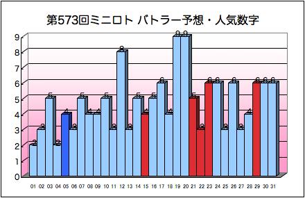 miniloto_graph_573.png