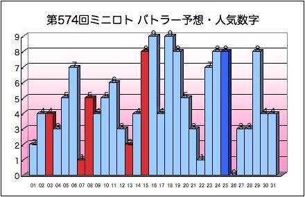 miniloto_graph_574.png
