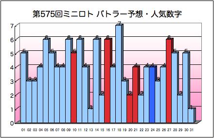 miniloto_graph_575.png