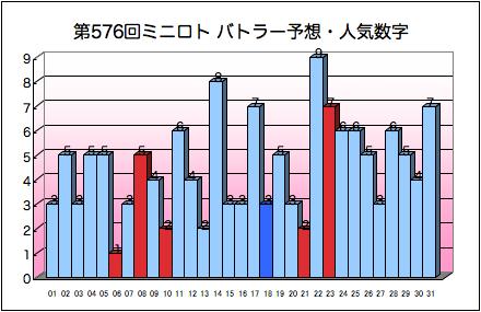 miniloto_graph_576.png