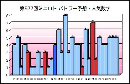miniloto_graph_577.png