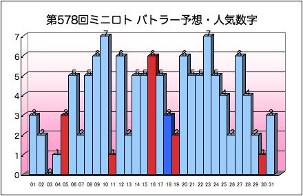 miniloto_graph_578.png