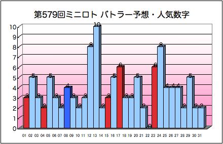 miniloto_graph_579.png