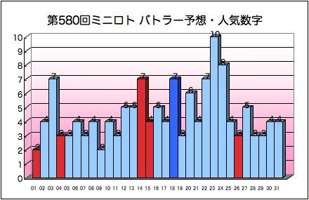 miniloto_graph_580.png