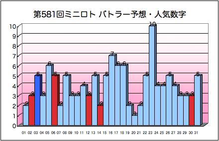 miniloto_graph_581.png