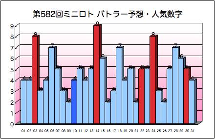 miniloto_graph_582.png