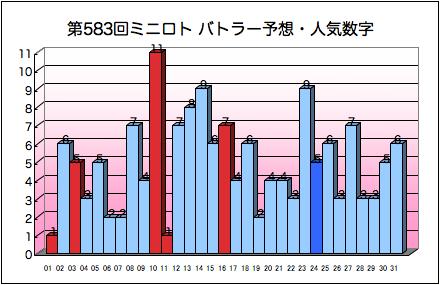 miniloto_graph_583.png