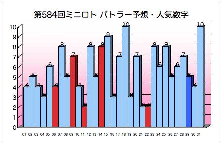 miniloto_graph_584.png